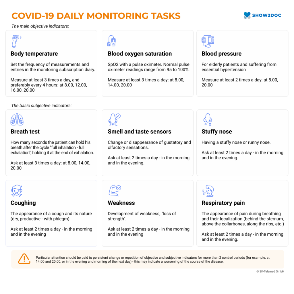 Protocol of Daily Health Monitoring of Patients with COVID-19